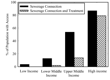 The difference between sewage connections without end treatment and connections with sewage treatment in 2010, by country income group (Baum et al., 2013).